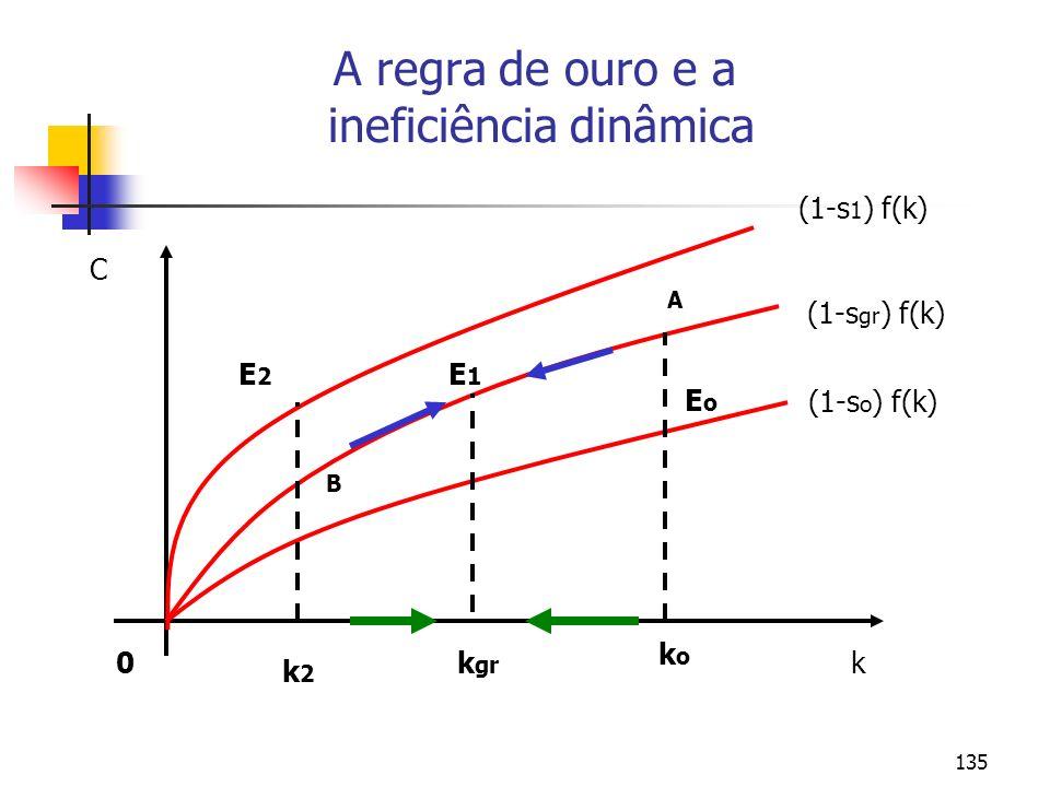 A regra de ouro e a ineficiência dinâmica
