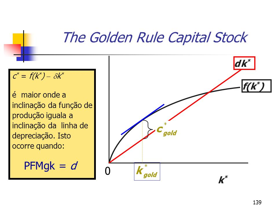 The Golden Rule Capital Stock