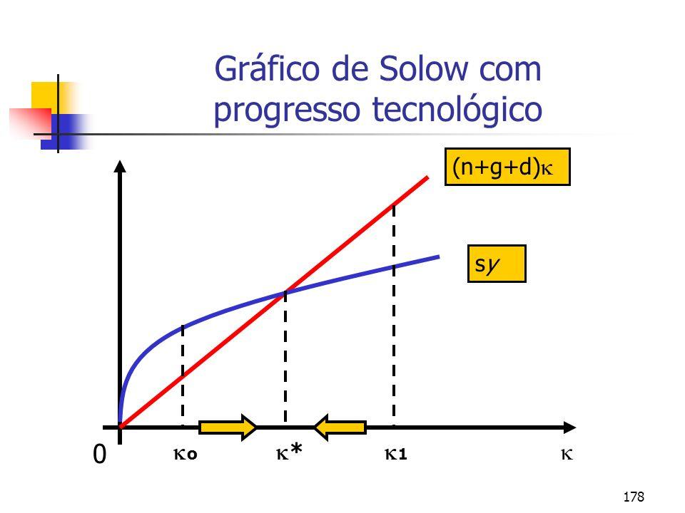 Gráfico de Solow com progresso tecnológico