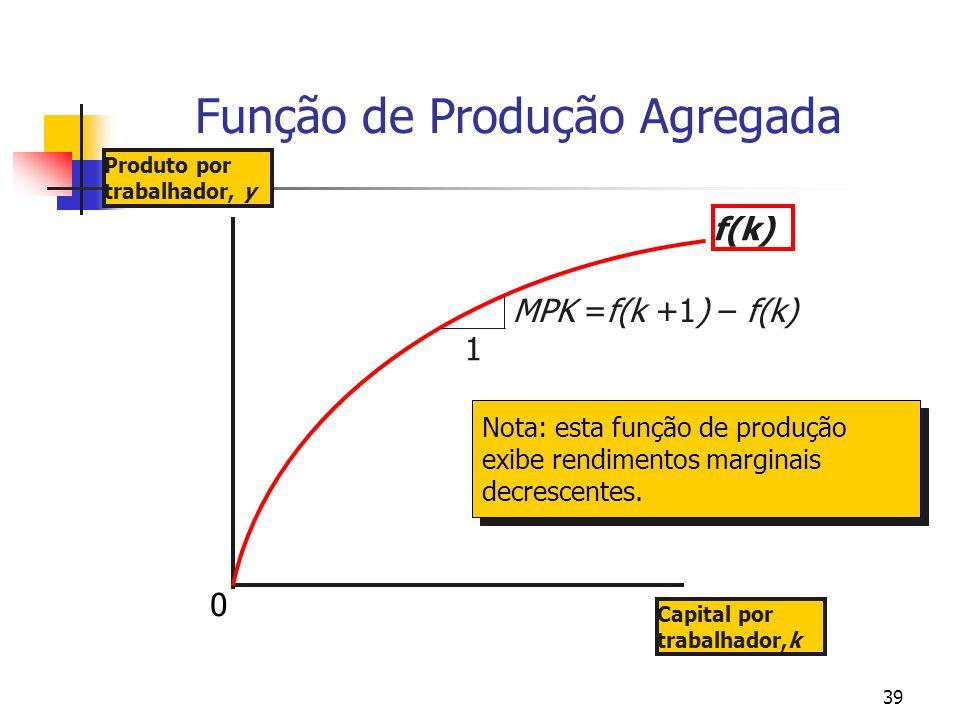 Função de Produção Agregada