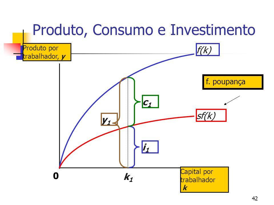 Produto, Consumo e Investimento