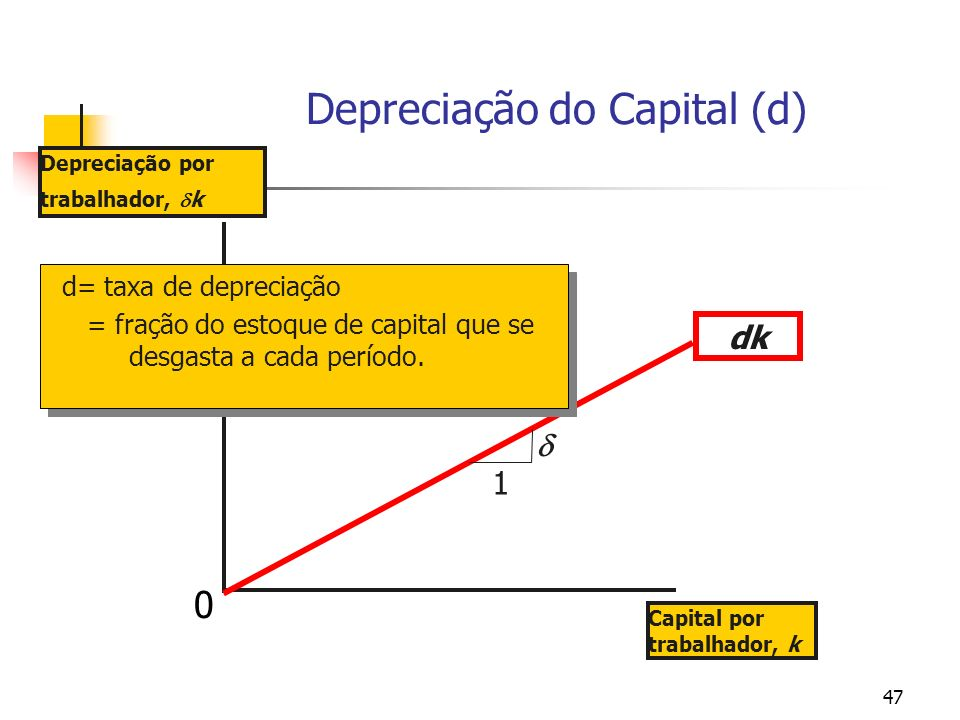 Depreciação do Capital (d)