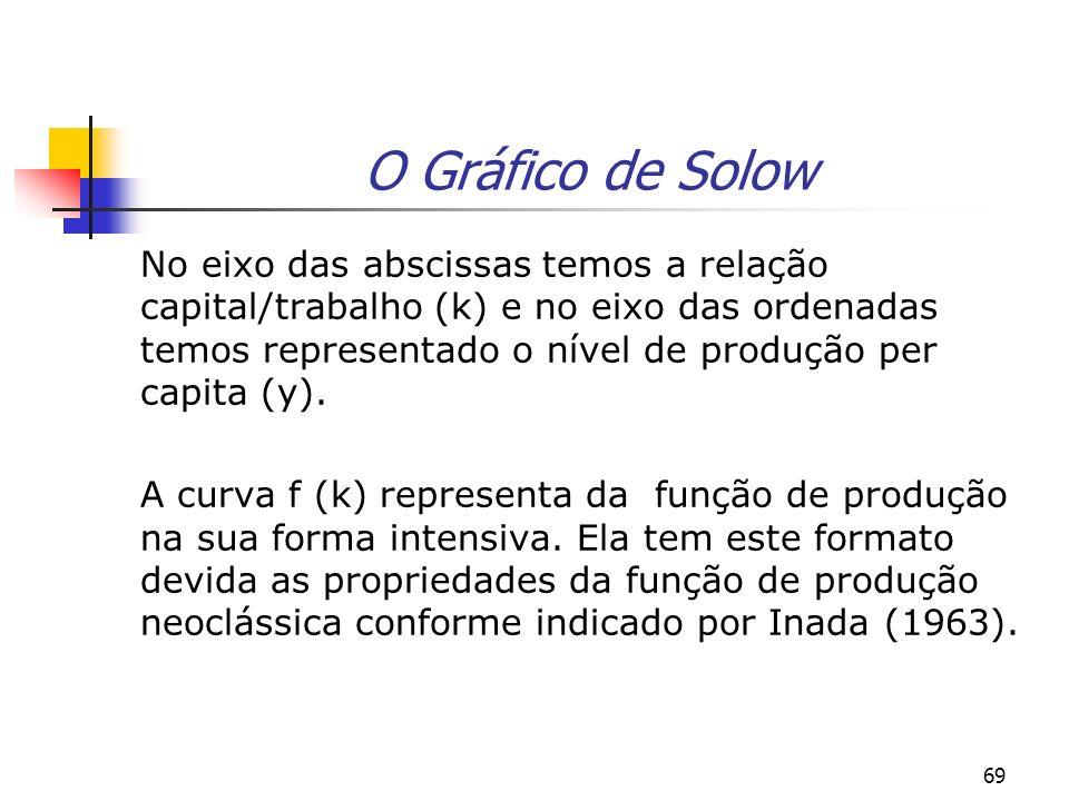 O Gráfico de Solow