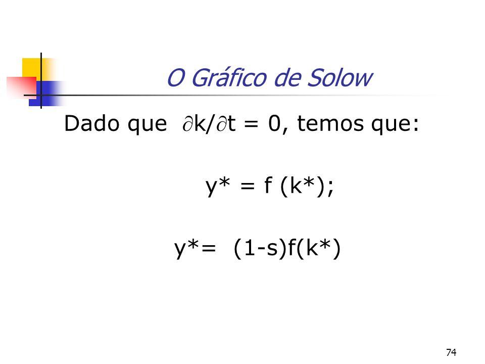 O Gráfico de Solow y* = f (k*); y*= (1-s)f(k*)