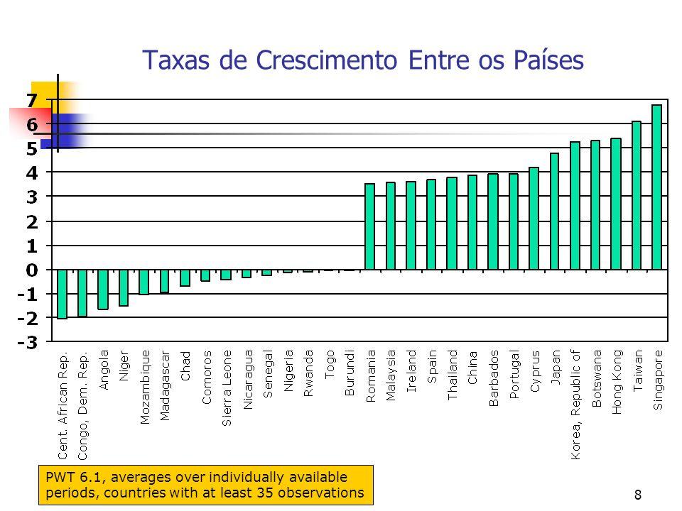 Taxas de Crescimento Entre os Países