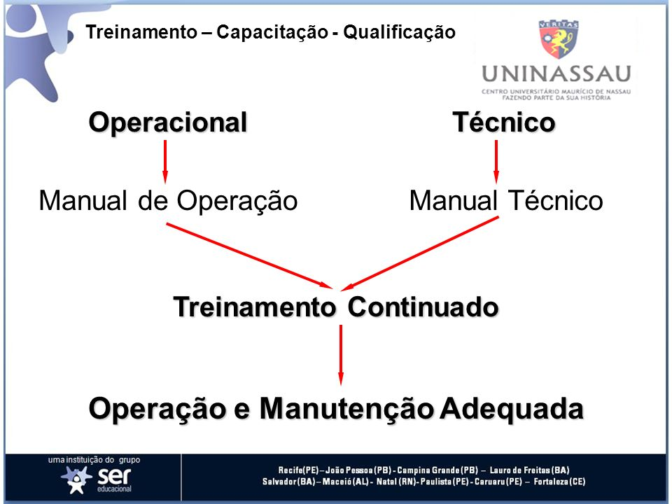 Treinamento – Capacitação - Qualificação