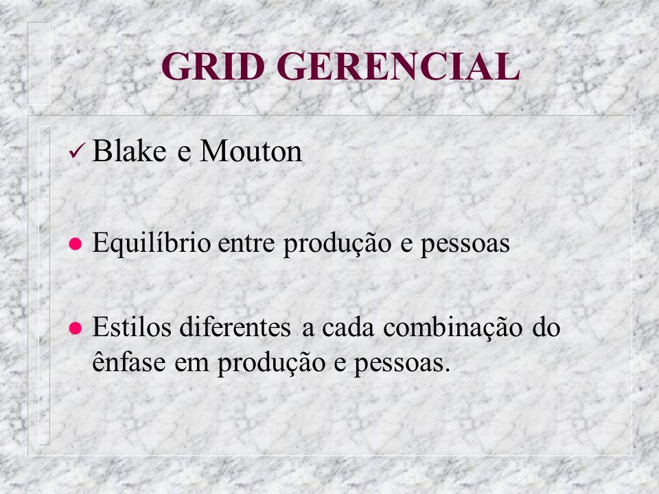 GRID GERENCIAL Blake e Mouton Equilíbrio entre produção e pessoas
