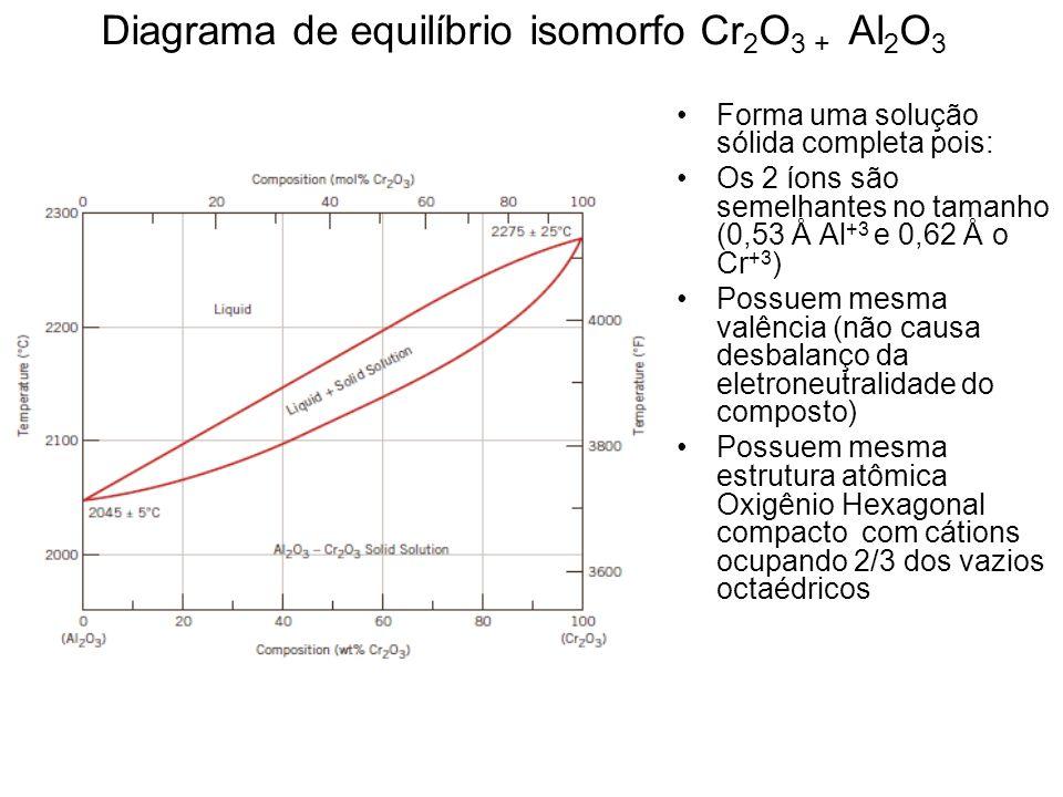 Diagrama de equilíbrio isomorfo Cr2O3 + Al2O3