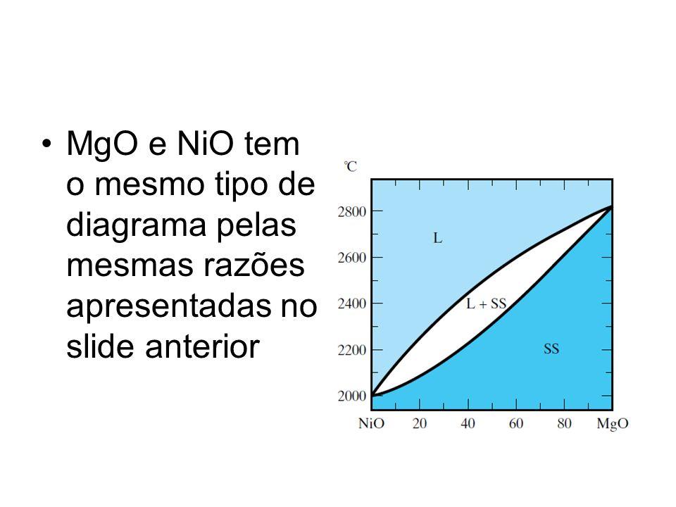 MgO e NiO tem o mesmo tipo de diagrama pelas mesmas razões apresentadas no slide anterior