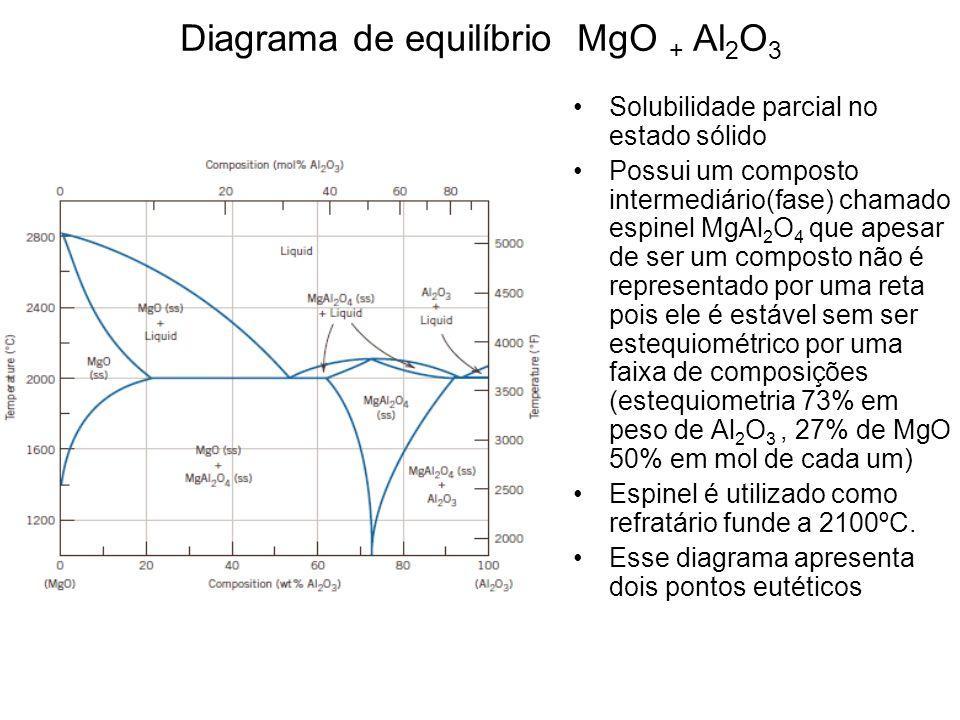Diagrama de equilíbrio MgO + Al2O3
