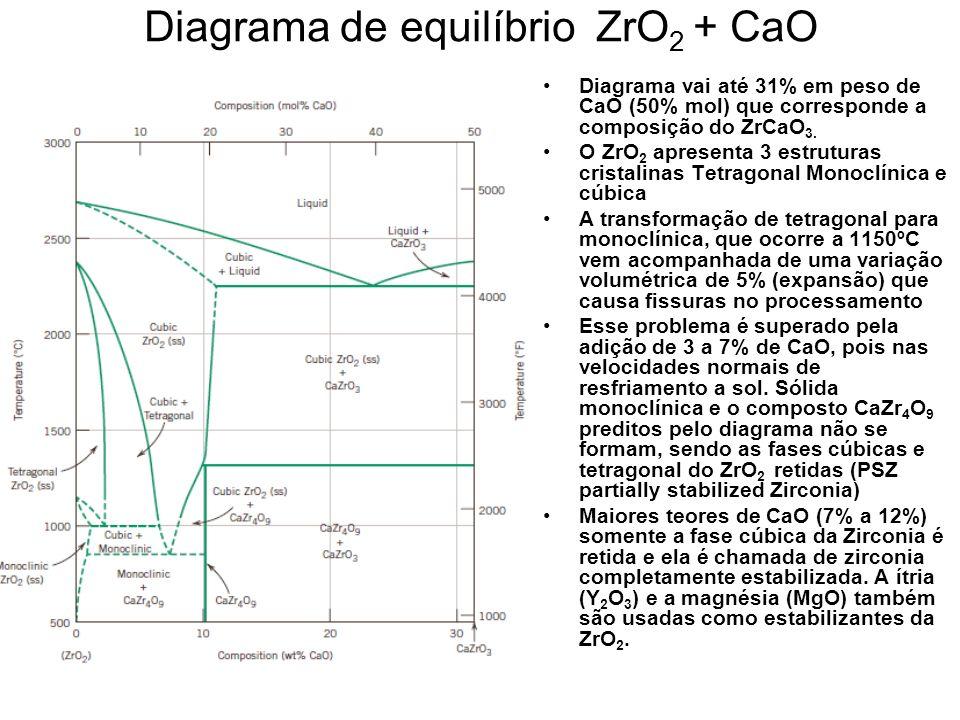 Diagrama de equilíbrio ZrO2 + CaO