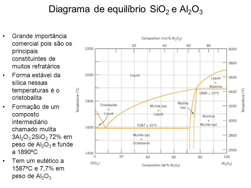 Diagrama de equilíbrio SiO2 e Al2O3