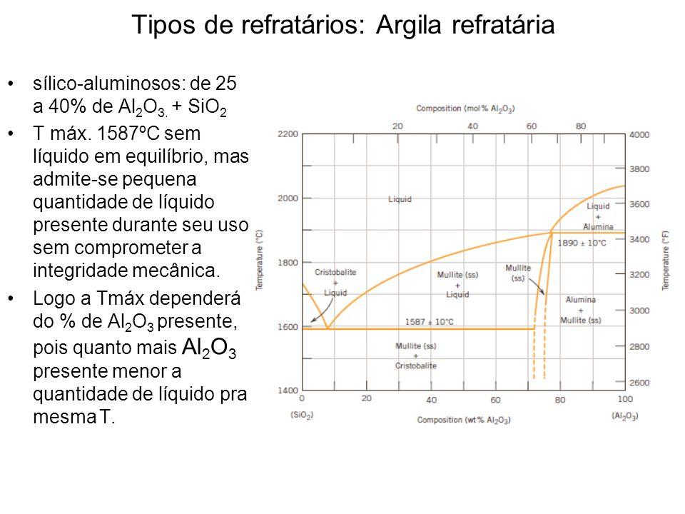 Tipos de refratários: Argila refratária