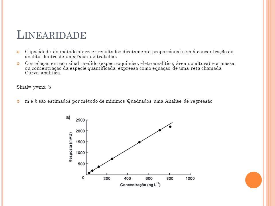 Linearidade Capacidade do método oferecer resultados diretamente proporcionais em á concentração do analito dentro de uma faixa de trabalho.