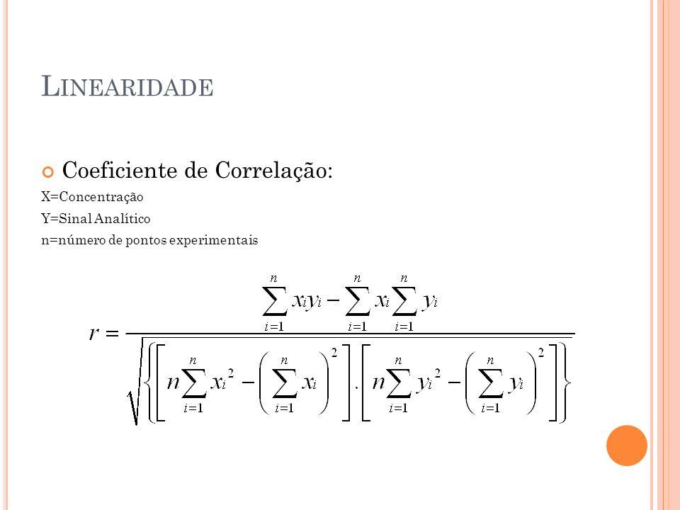 Linearidade Coeficiente de Correlação: X=Concentração