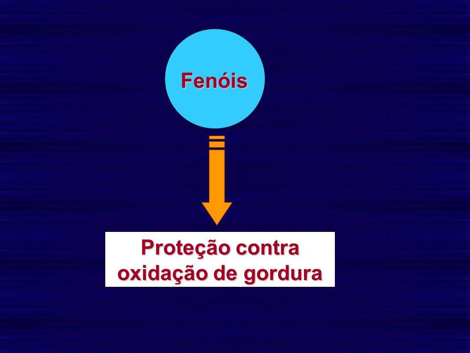 Proteção contra oxidação de gordura