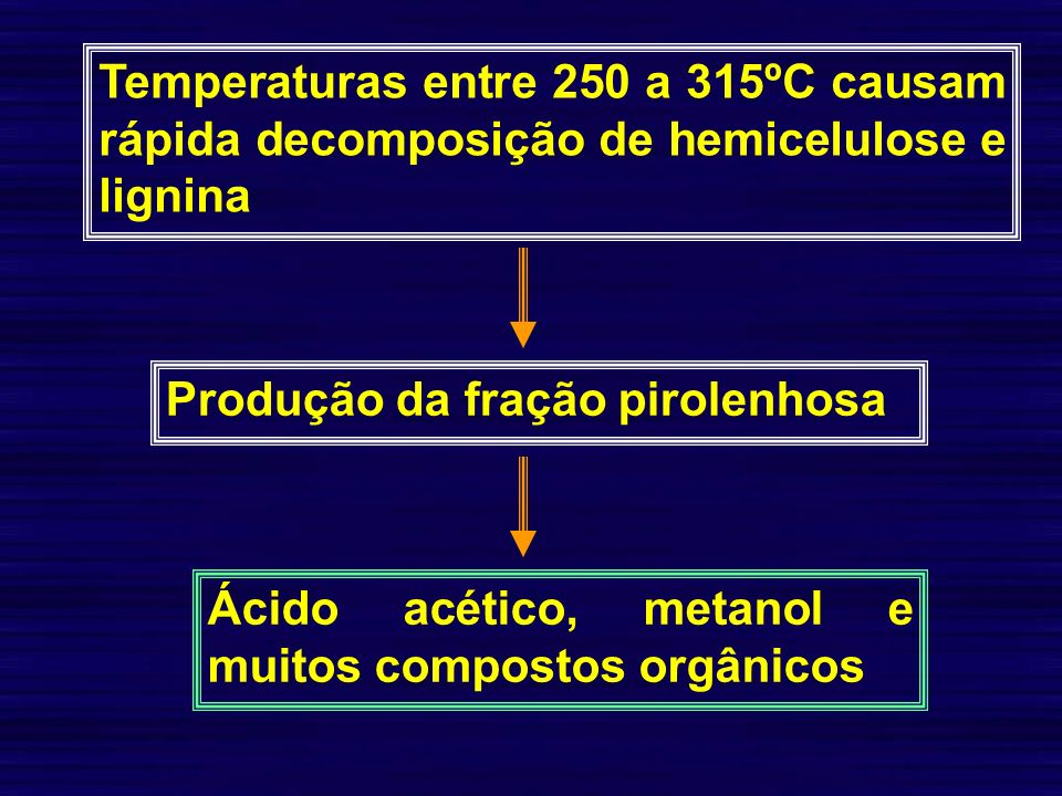 Temperaturas entre 250 a 315ºC causam rápida decomposição de hemicelulose e lignina