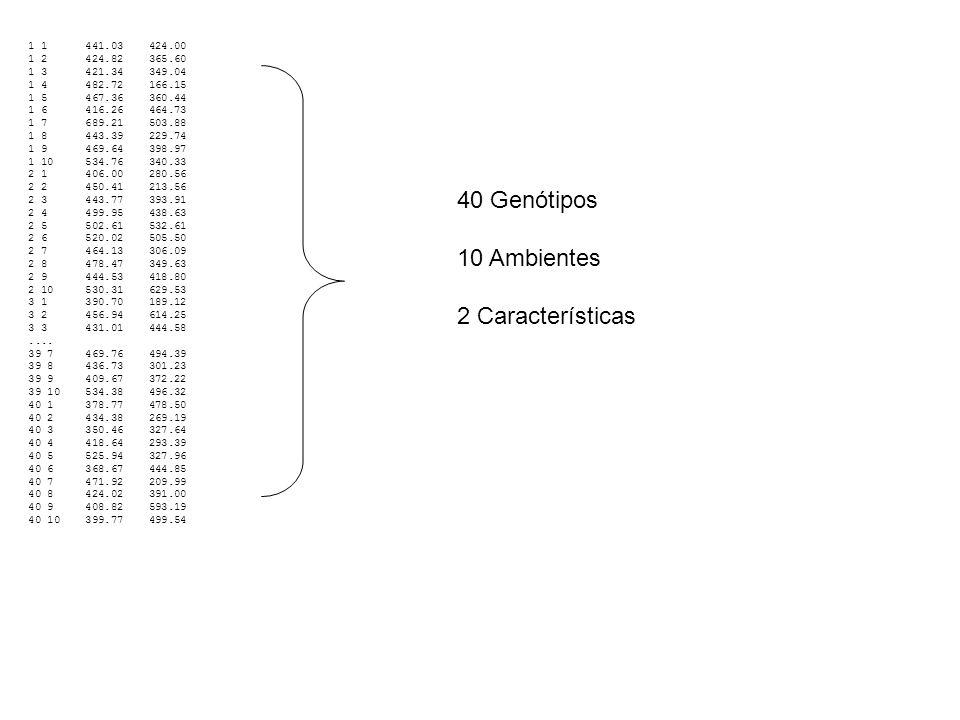 40 Genótipos 10 Ambientes 2 Características 1 1 441.03 424.00