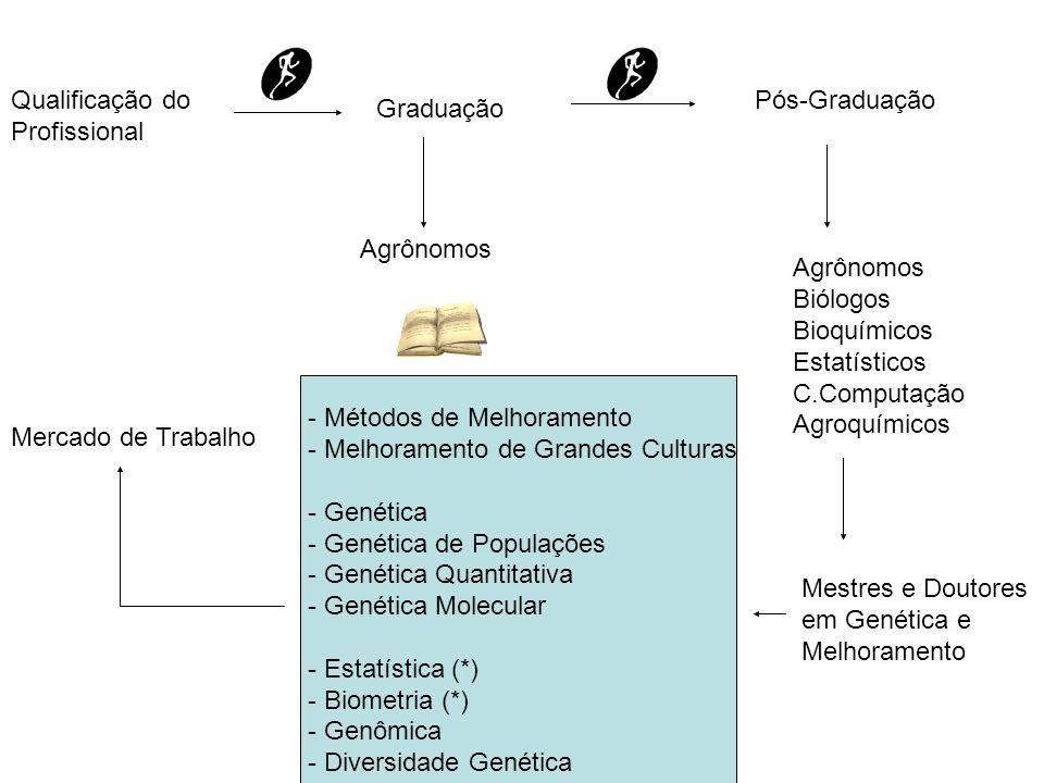 Qualificação doProfissional. Pós-Graduação. Graduação. Agrônomos. Agrônomos. Biólogos. Bioquímicos.
