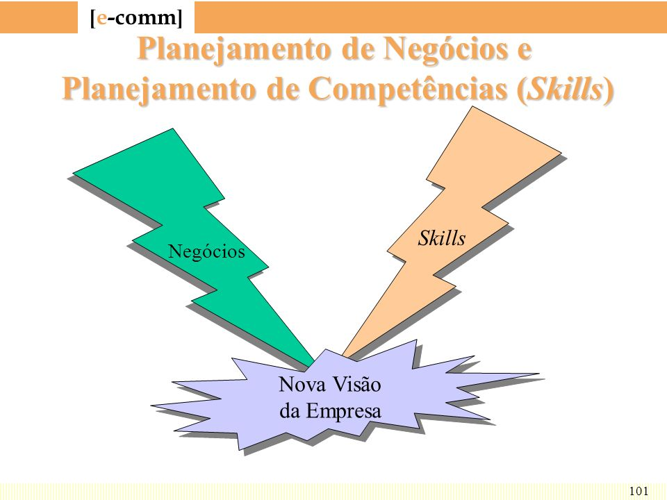 Planejamento de Negócios e Planejamento de Competências (Skills)