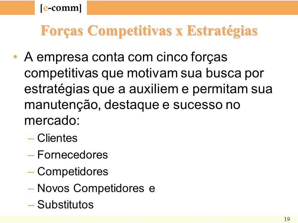 Forças Competitivas x Estratégias