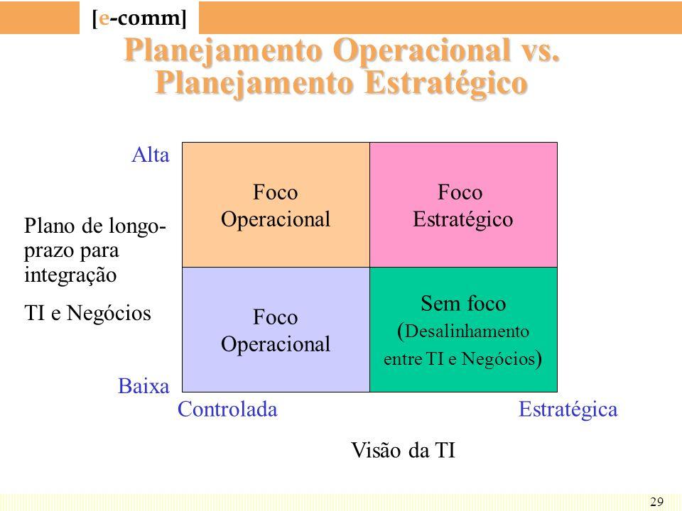 Planejamento Operacional vs. Planejamento Estratégico