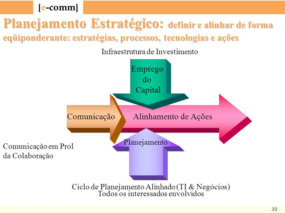 Planejamento Estratégico: definir e alinhar de forma eqüiponderante: estratégias, processos, tecnologias e ações