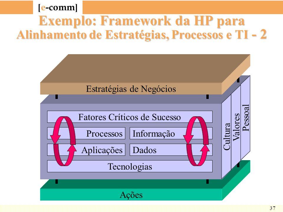 Exemplo: Framework da HP para Alinhamento de Estratégias, Processos e TI - 2