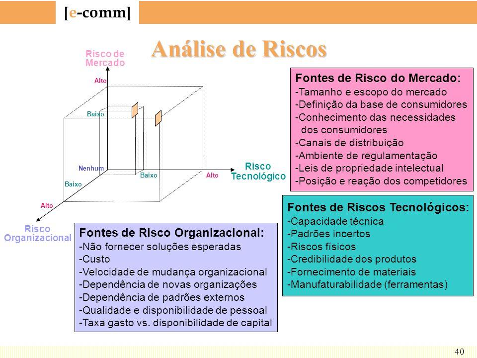 Análise de Riscos Fontes de Risco do Mercado: