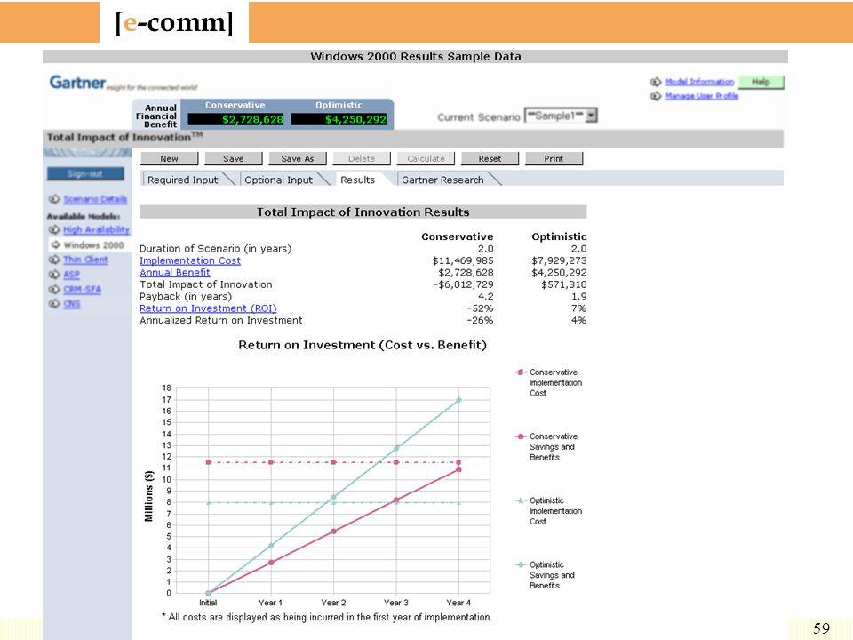 Resultados da ferramenta TI2 para Windows 2000.