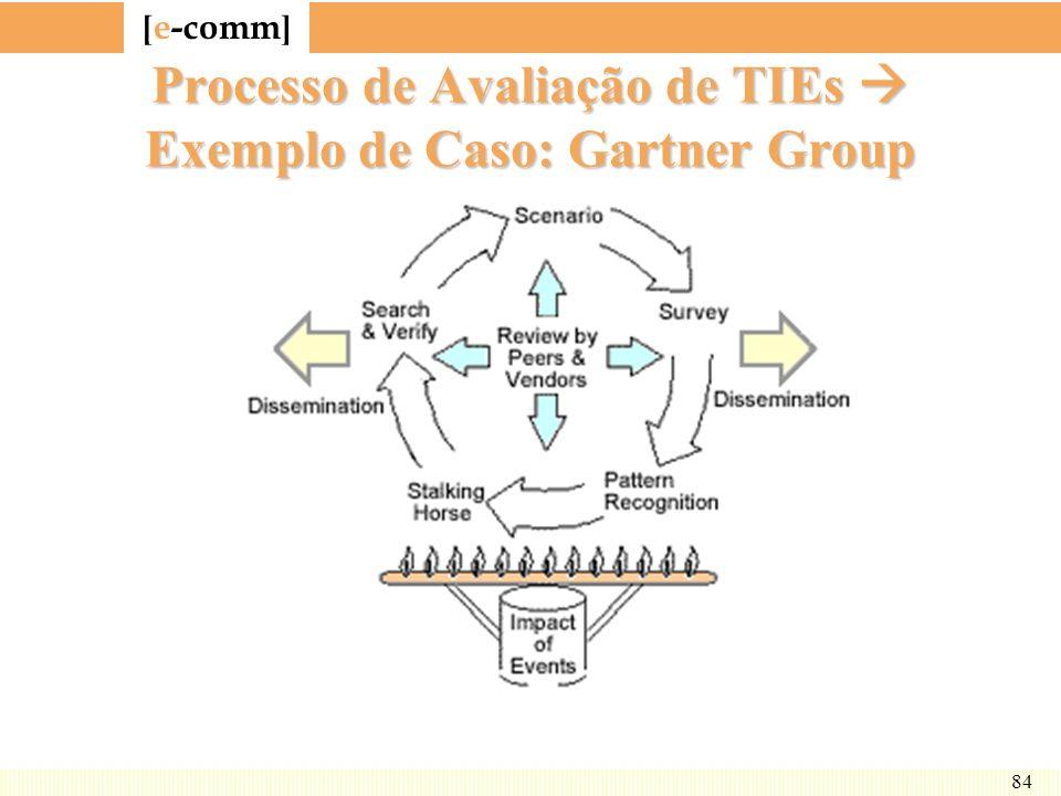Processo de Avaliação de TIEs  Exemplo de Caso: Gartner Group