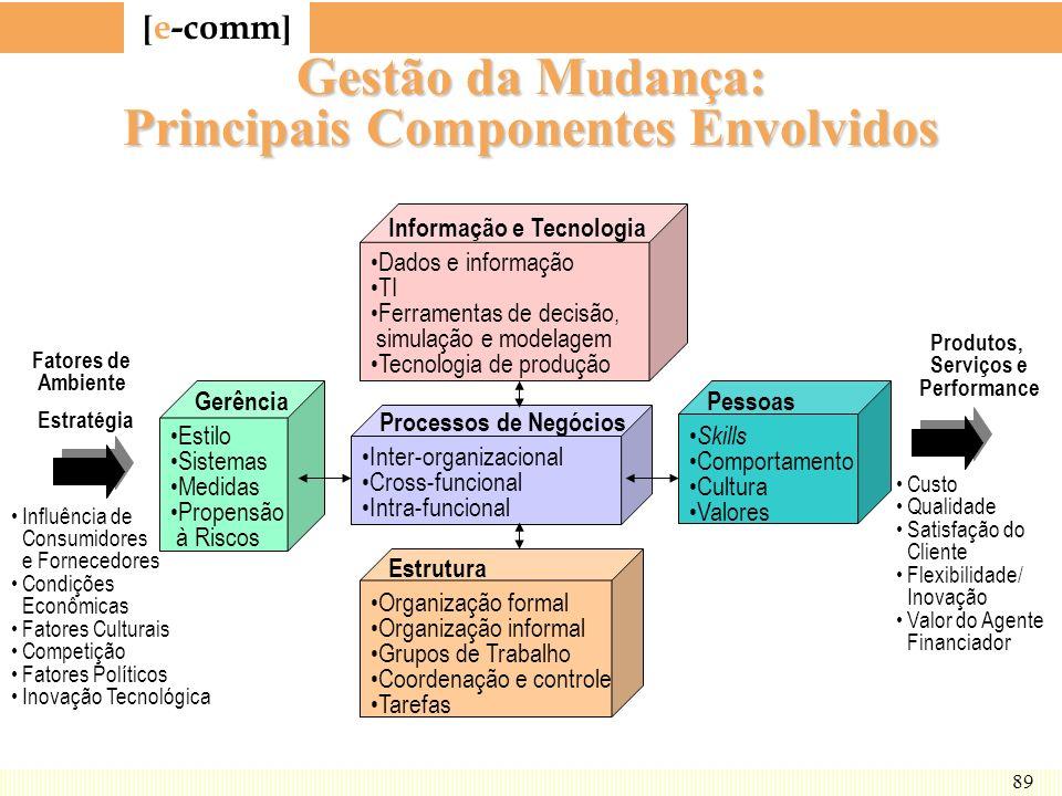 Gestão da Mudança: Principais Componentes Envolvidos
