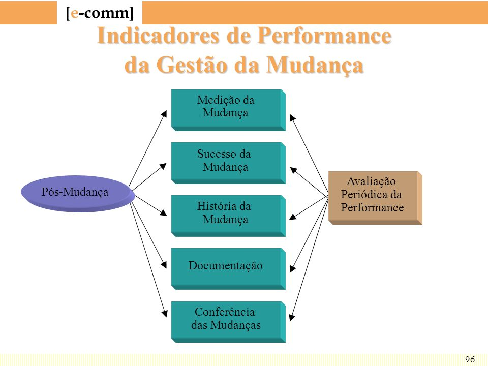 Indicadores de Performance da Gestão da Mudança