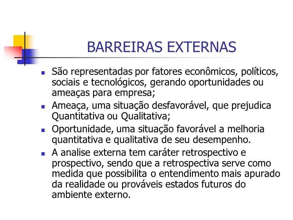 BARREIRAS EXTERNASSão representadas por fatores econômicos, políticos, sociais e tecnológicos, gerando oportunidades ou ameaças para empresa;