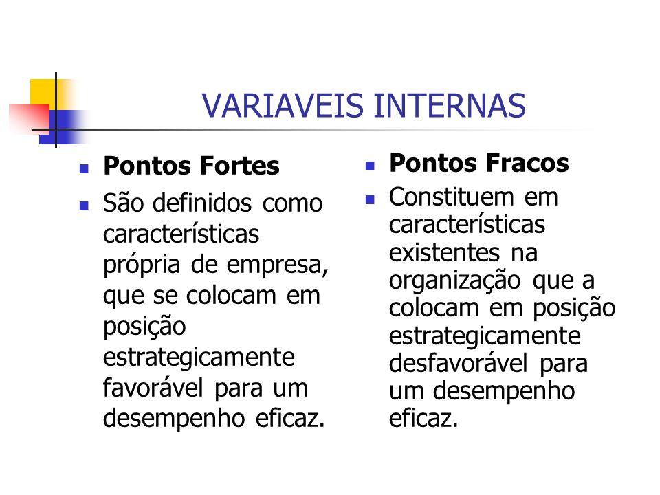 VARIAVEIS INTERNAS Pontos Fortes