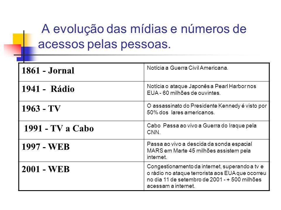A evolução das mídias e números de acessos pelas pessoas.