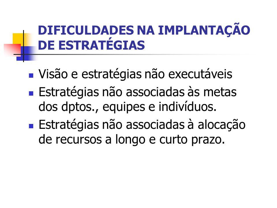 DIFICULDADES NA IMPLANTAÇÃO DE ESTRATÉGIAS