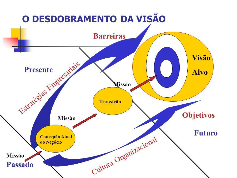 O DESDOBRAMENTO DA VISÃO