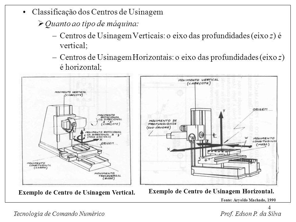 Classificação dos Centros de Usinagem Quanto ao tipo de máquina: