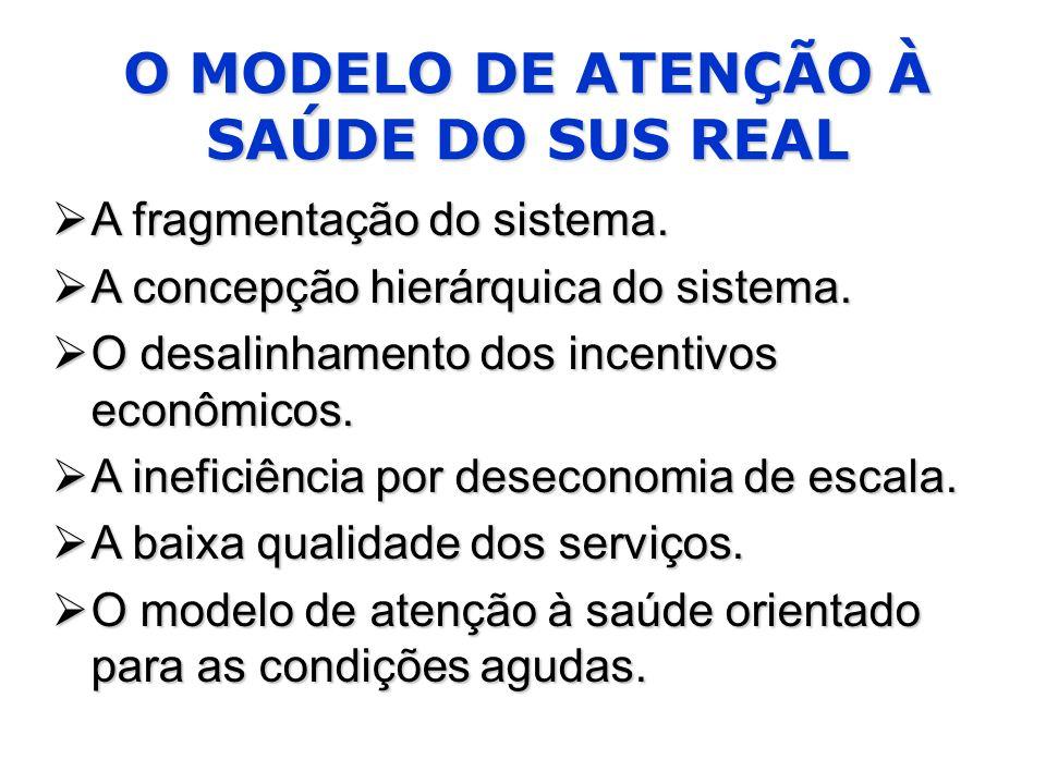 O MODELO DE ATENÇÃO À SAÚDE DO SUS REAL