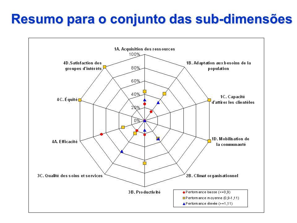 Resumo para o conjunto das sub-dimensões
