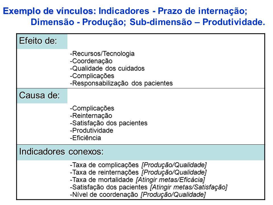 Exemplo de vínculos: Indicadores - Prazo de internação; Dimensão - Produção; Sub-dimensão – Produtividade.