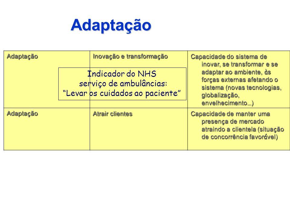 Adaptação Indicador do NHS serviço de ambulâncias: