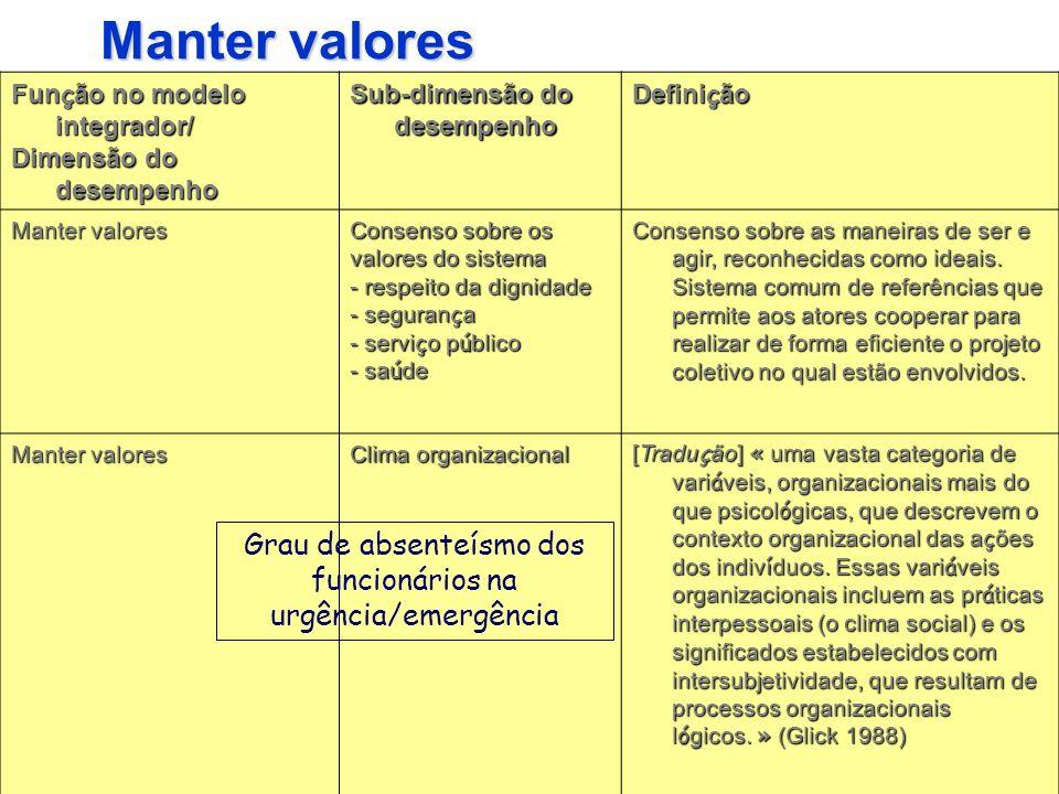 Grau de absenteísmo dos funcionários na urgência/emergência