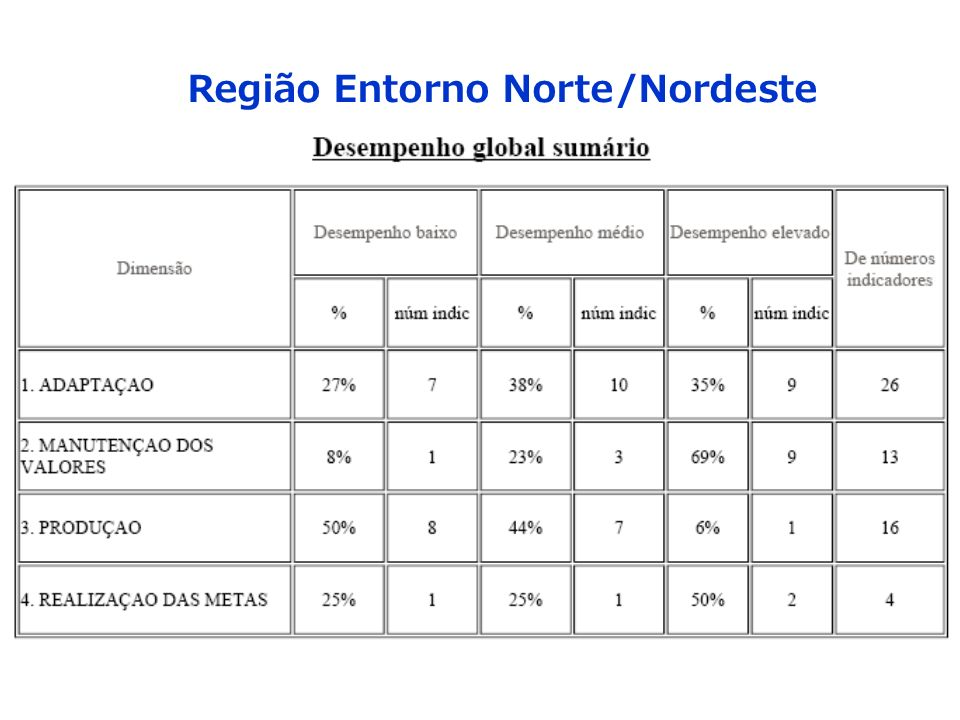Região Entorno Norte/Nordeste