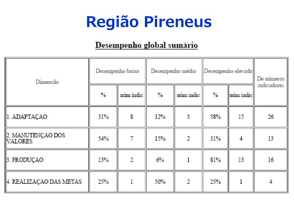 Região Pireneus