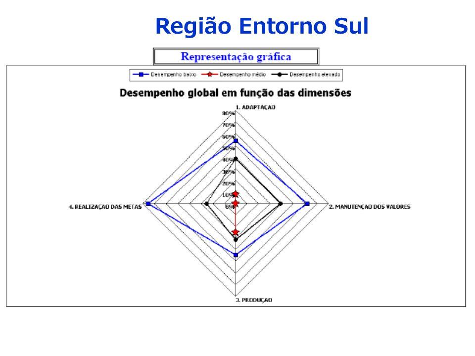 Região Entorno Sul