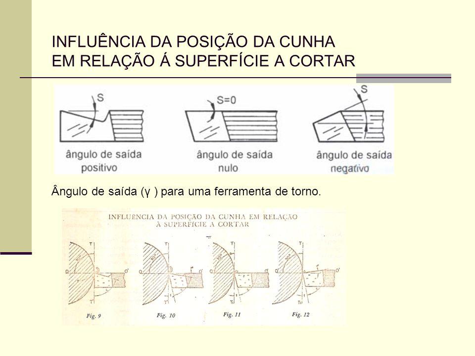INFLUÊNCIA DA POSIÇÃO DA CUNHA EM RELAÇÃO Á SUPERFÍCIE A CORTAR