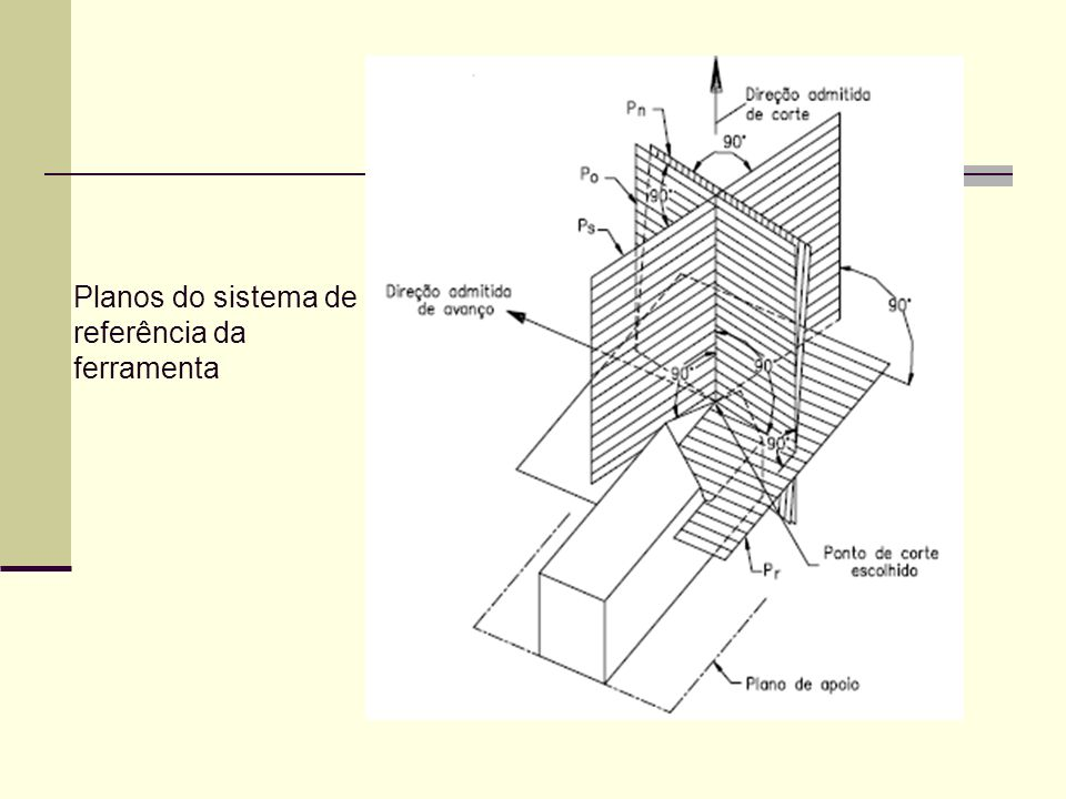 Planos do sistema de referência da ferramenta