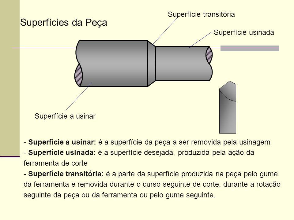 Superfícies da Peça Superfície transitória Superfície usinada